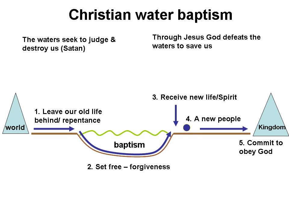 meanings and significance of baptism in christianity What is advent for many christians  advent was a season of preparation for the baptism of new christians at the january feast of epiphany,  christianitycom.