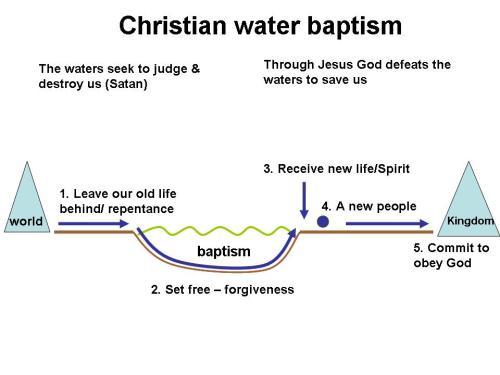 Christian water baptism
