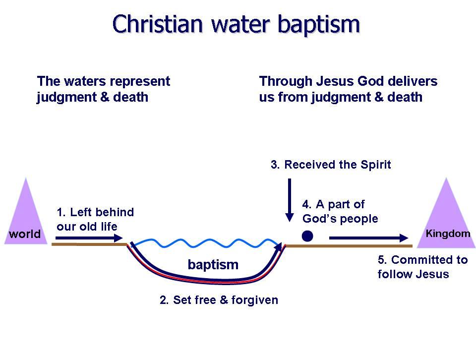 Baptism Symbols Water Christian water baptism