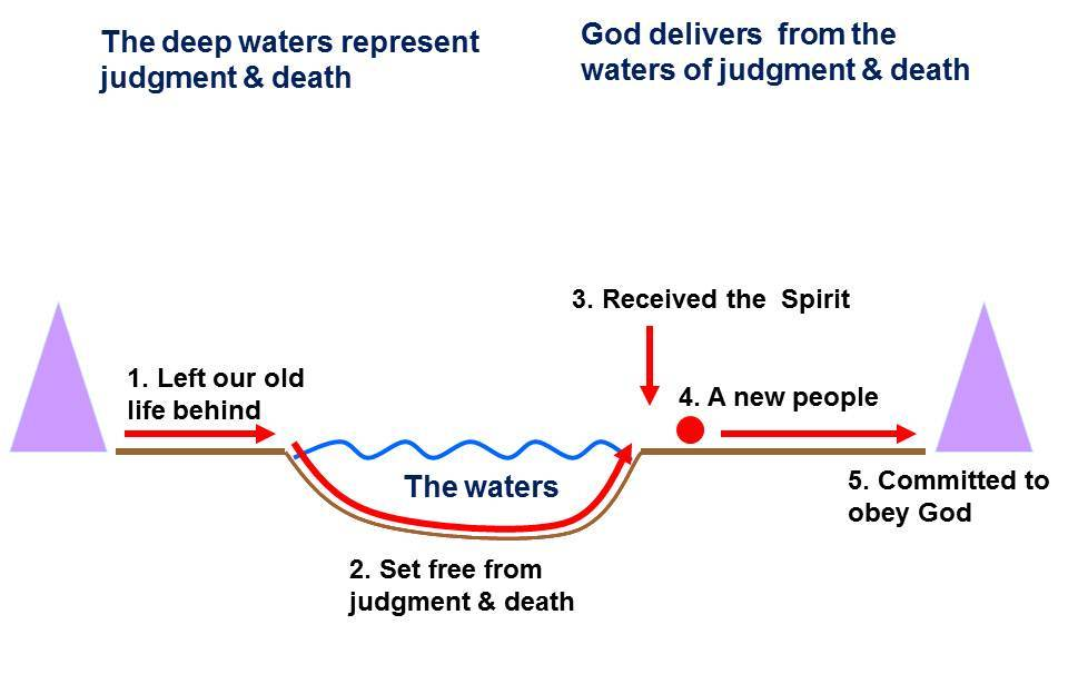 water baptism is a testimony to salvation in jesus, patterned on the  crossing of the red sea by the children of israel