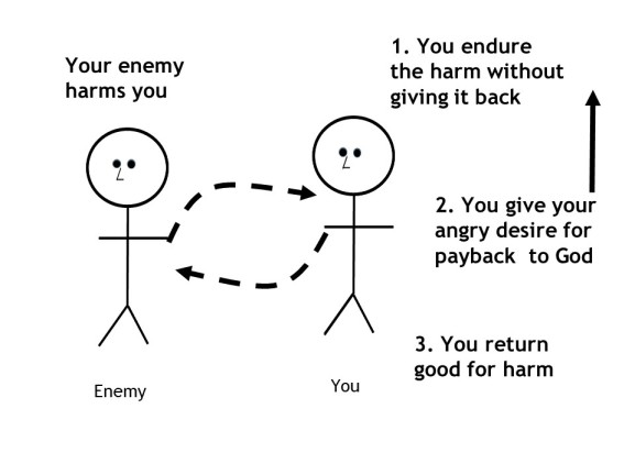 How to overcome evil with good 2